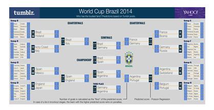WC 2014 Brazil