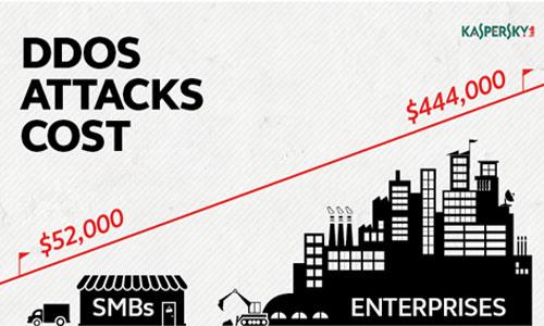 DDoS attacks cause huge losses