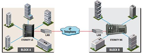 Intercom Solution