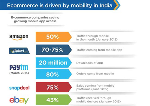 Ecommerce is Driven by Mobility in India