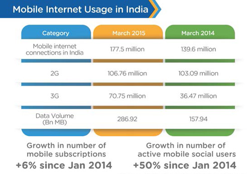 Mobile Internet Usage in India