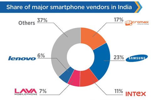 Share Of Smartphone Vendors In India