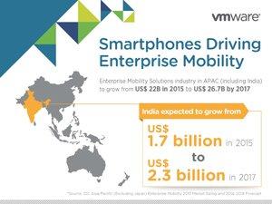 Smartphones Driving Enterprise Mobility
