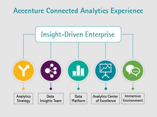 New Accenture