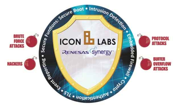 Renesas Icon Labs