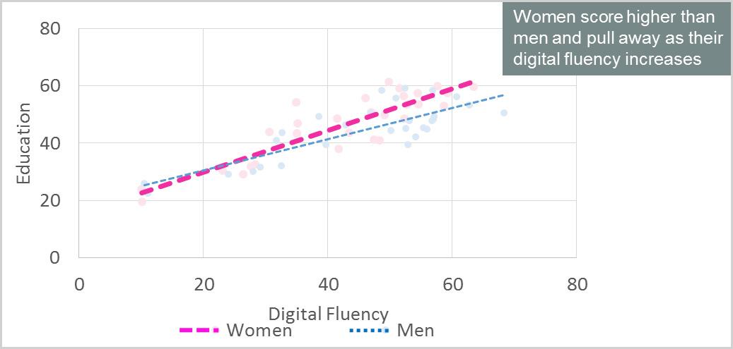 Digitally savvy women