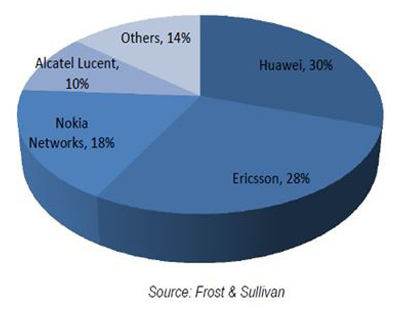 Frost and Sullivan