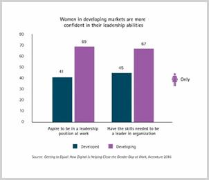 women developing