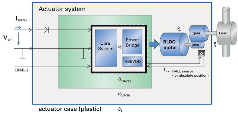 Example system with BLDC-motor