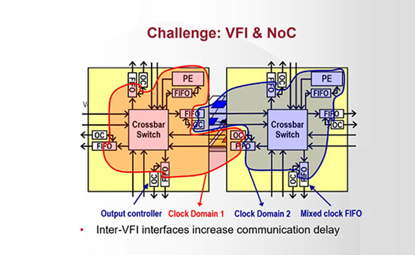 new approach towards energy-efficient Multicore Systems