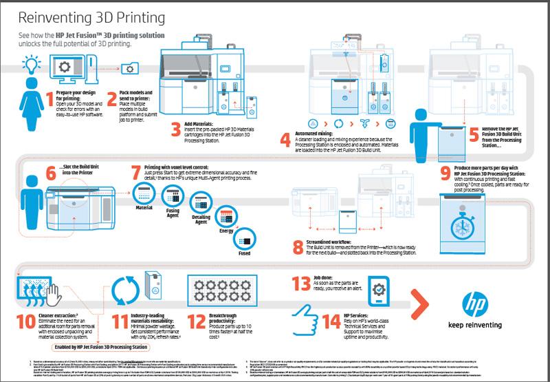 Jet Fusion 3D printers