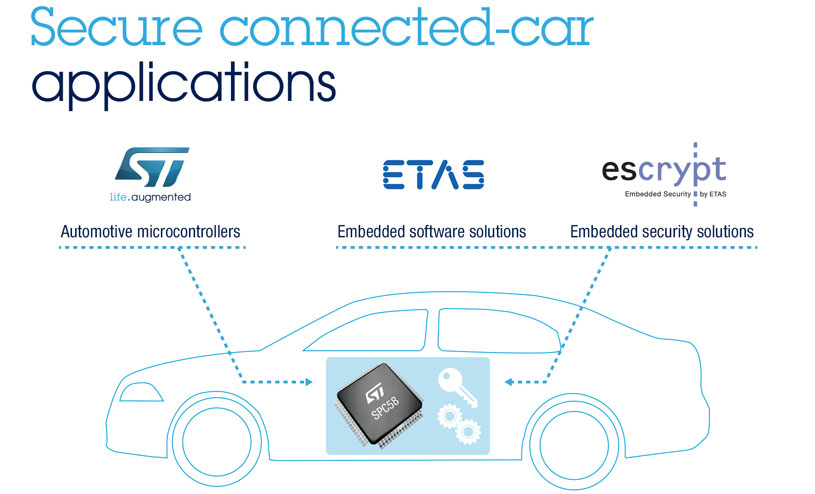 Secure Connected-Car Applications
