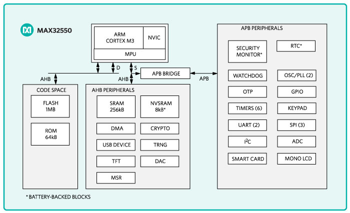 MAX32550 DeepCover