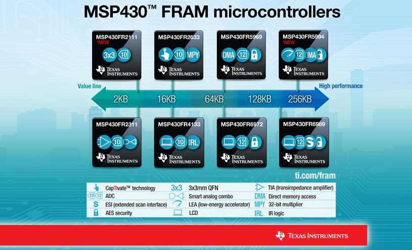 MSP430 FRAM microcontroller