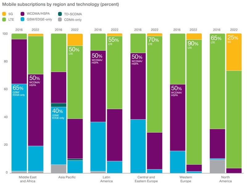 mobile broadband subscriptions