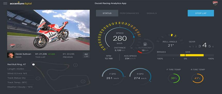 Accenture IoT and AI Streaks Ducati