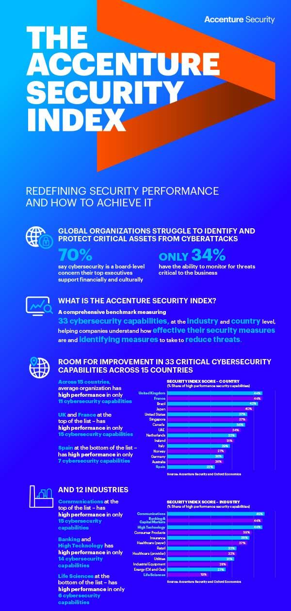 Accenture Security Index