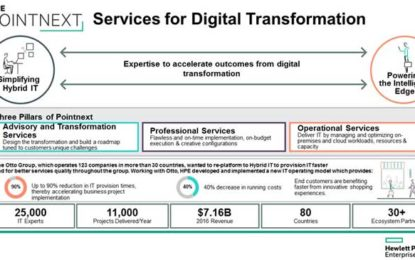HPE's New Pointnext Redefines Technology Services Organization