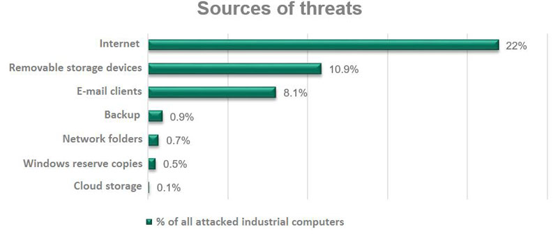 sources of threats