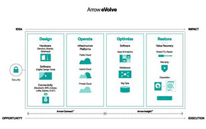 Arrow Electronics Partners with AIRmaker to Empower IoT Startups
