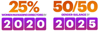 Accenture Gender Equality