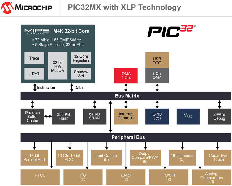 Microchip eXtreme Low Power technology