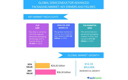 Top 3 Emerging Trends to Impact the Semiconductor Advanced Packaging Market – Report