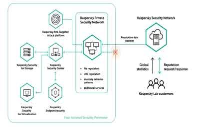 Kaspessky Introduces Next Gen Private Security Network