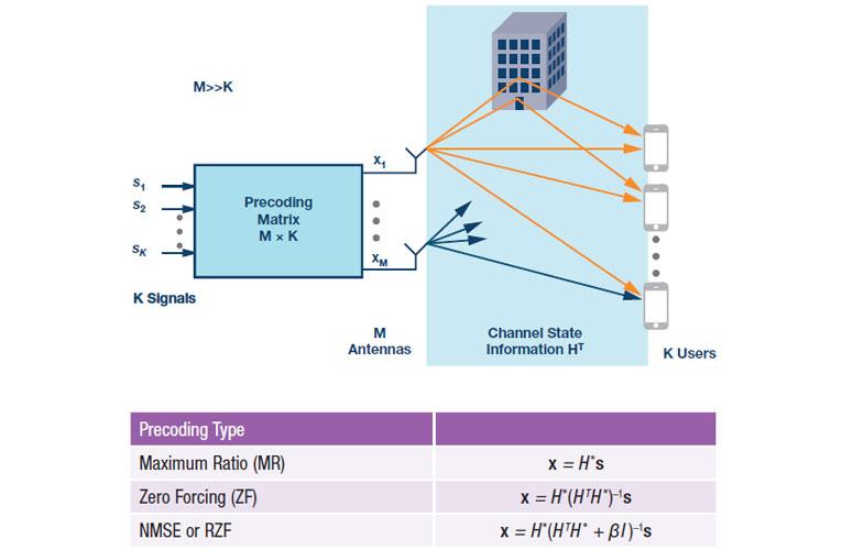 Downlin signal processing