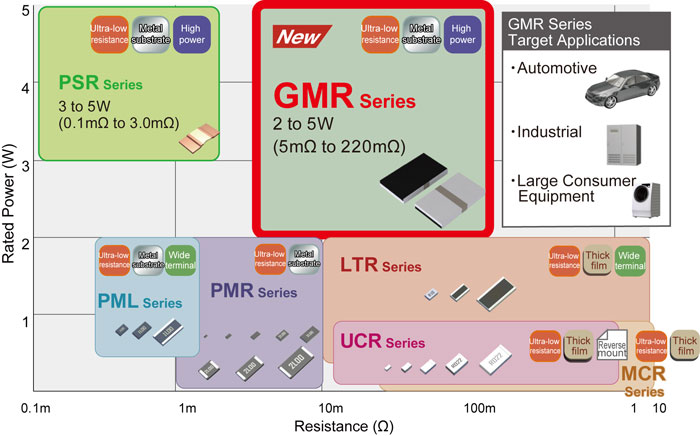 Compact High-Power Low-Ohmic Shunt Resistors