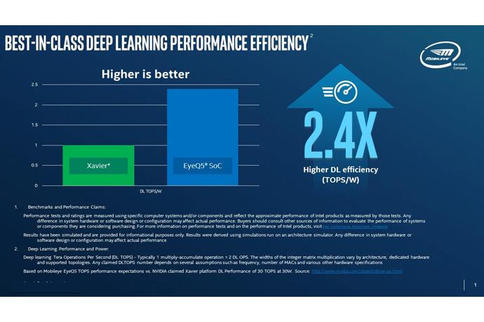Intel revealed