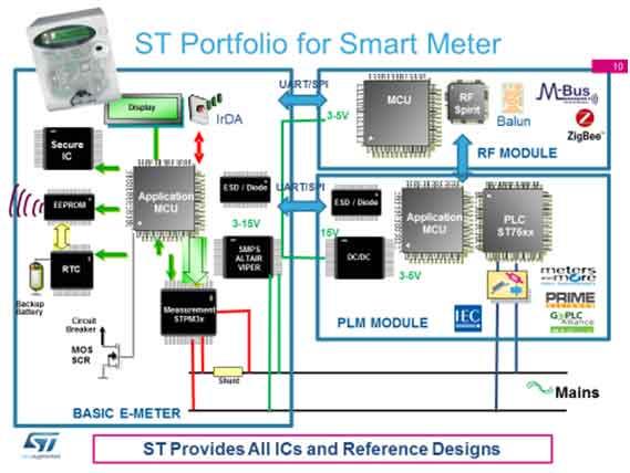 ST Smart Water