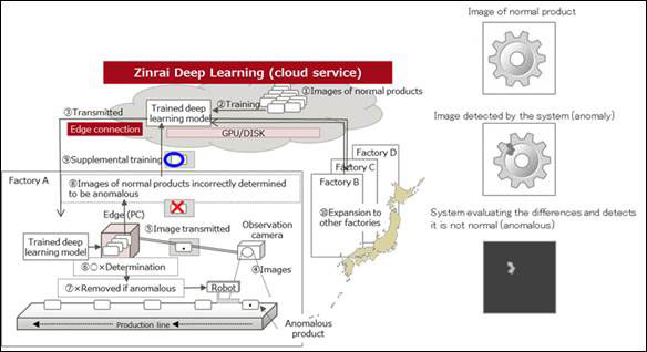Zinrai deep learning