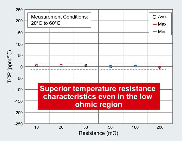 superior temperature
