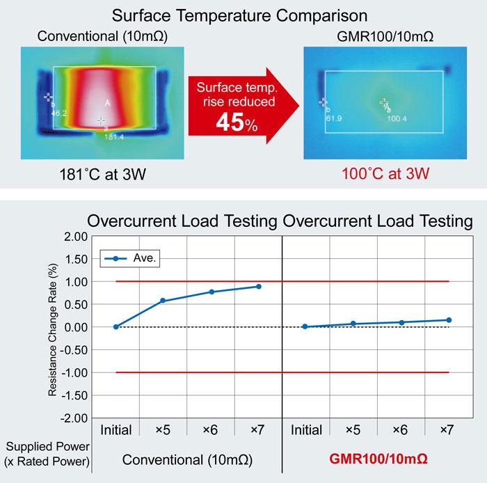 surface temperature comparison