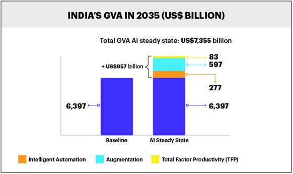 India GVA 2015