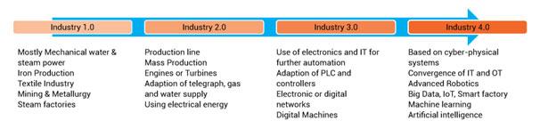 Major Industrial revolutions