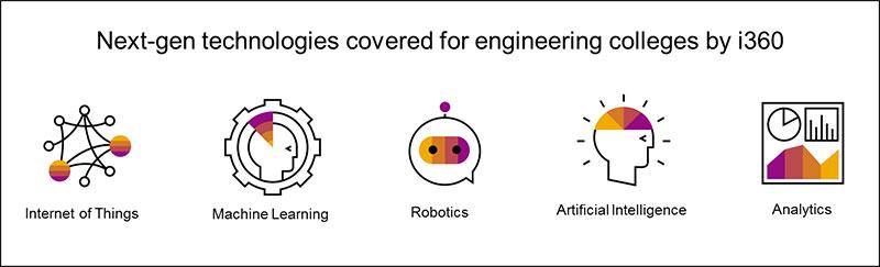 SAP Engineering