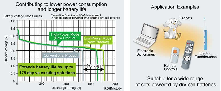 ROHM leveraged power processes