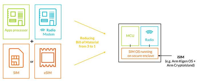 iSIM Connected Future