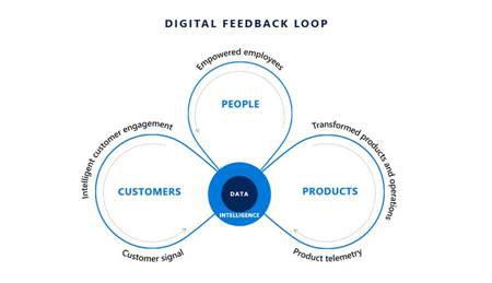 Digital Feedback loop