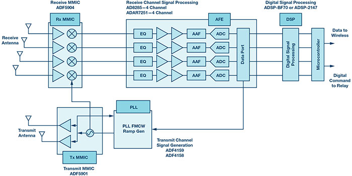 Analog Devices 24 GHz multichannel