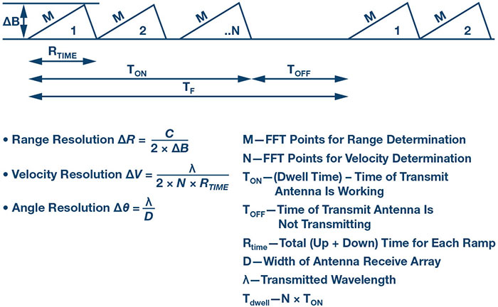 FMCW radar concepts