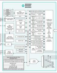 Maxim Microcontrollers