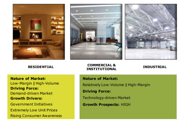 LED Lighting Industry