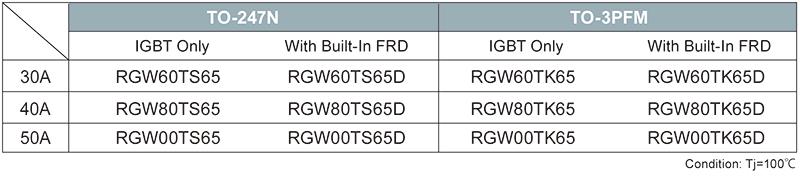 RGW Series high speed