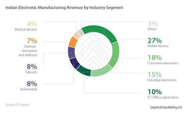 Industry Segment