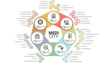 Medi City