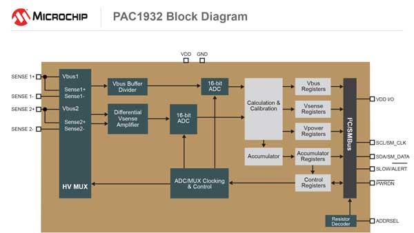 Microchip PAC1932