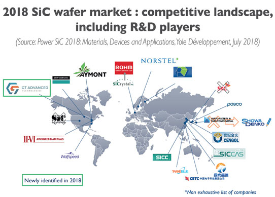 SIC Wafer Market